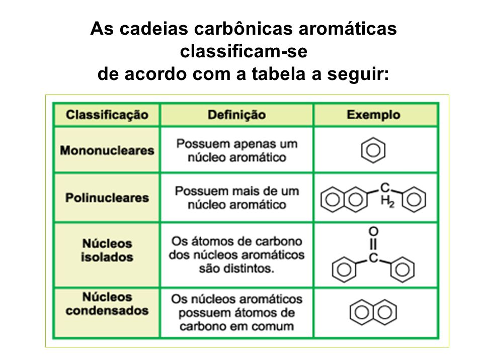 As cadeias carbônicas aromáticas classificam-se