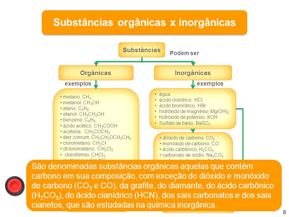 Substâncias orgânicas x inorgânicas