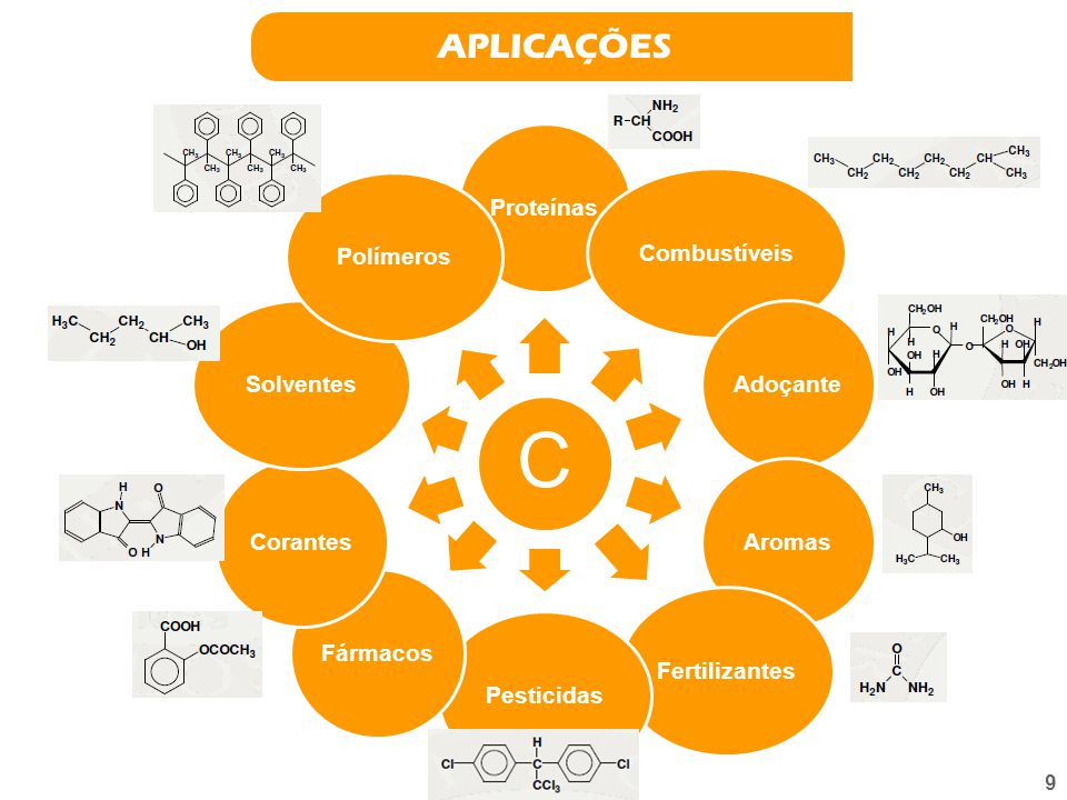 APLICAÇÕES Proteínas Combustíveis Adoçante Aromas Fertilizantes