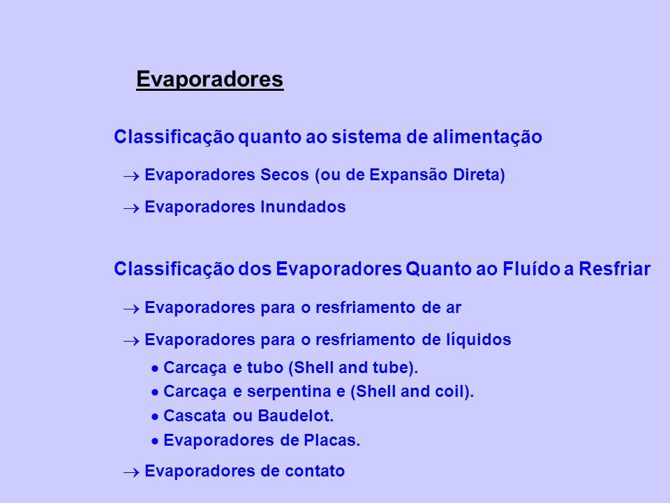 Evaporadores Classificação quanto ao sistema de alimentação