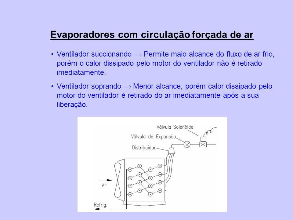 Evaporadores com circulação forçada de ar