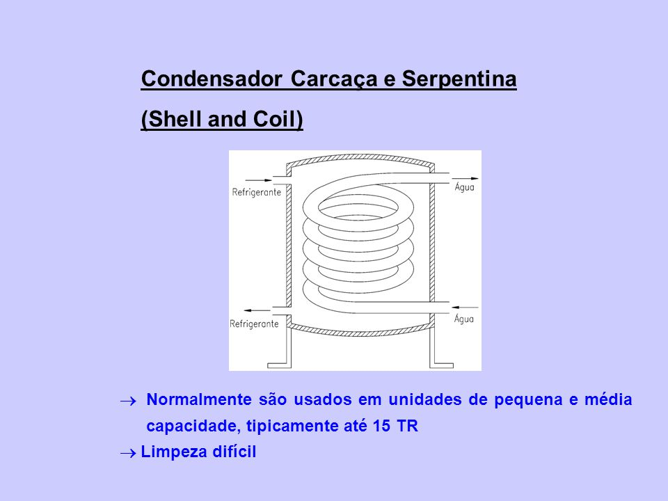 Condensador Carcaça e Serpentina (Shell and Coil)