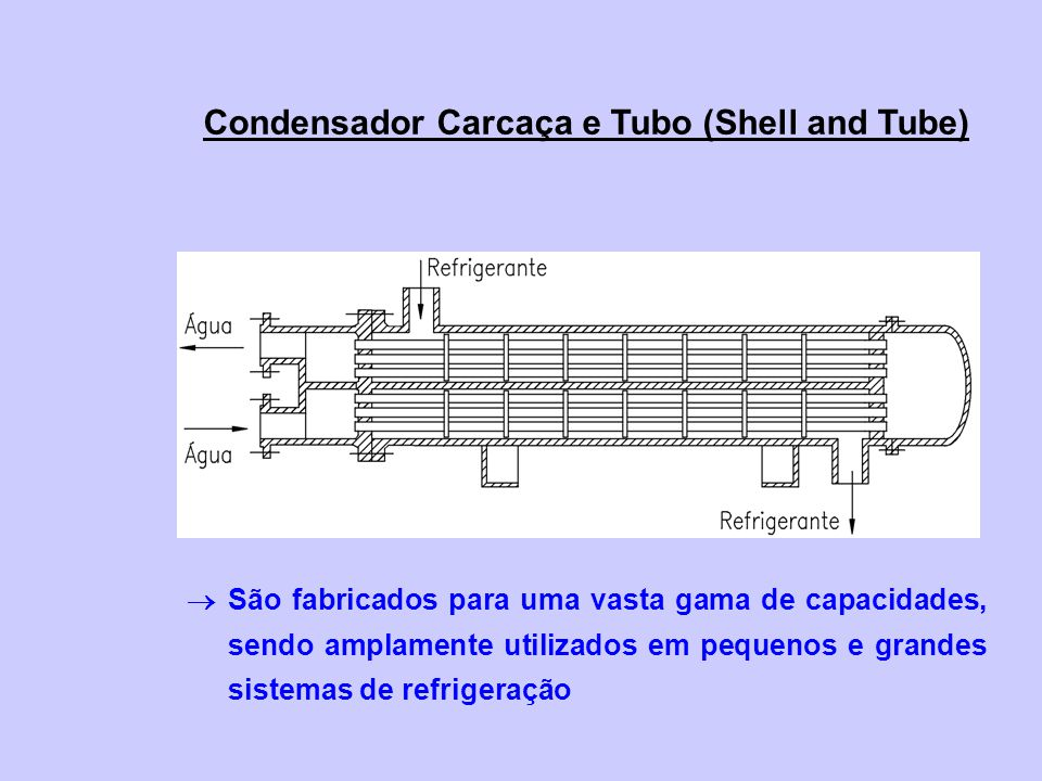 Condensador Carcaça e Tubo (Shell and Tube)