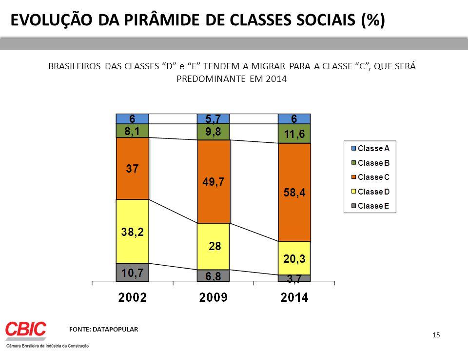 EVOLUÇÃO DA PIRÂMIDE DE CLASSES SOCIAIS (%)