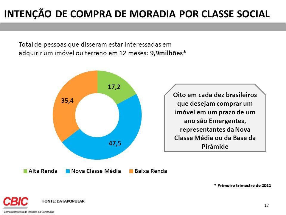 INTENÇÃO DE COMPRA DE MORADIA POR CLASSE SOCIAL