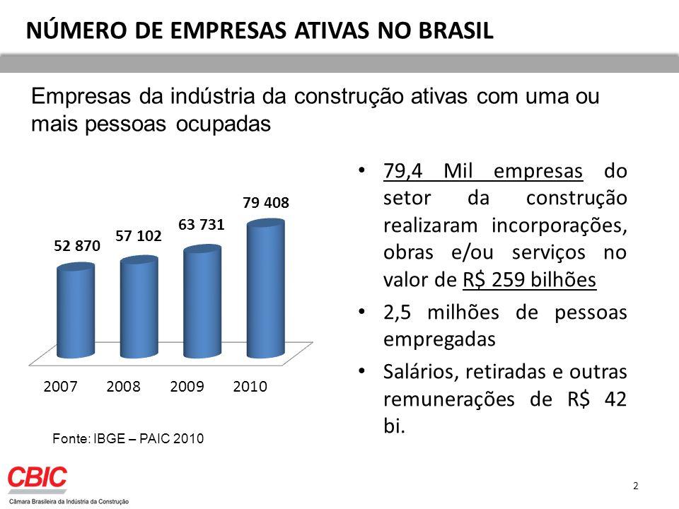 NÚMERO DE EMPRESAS ATIVAS NO BRASIL