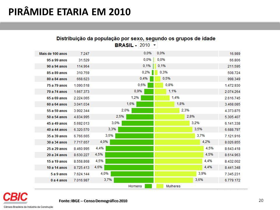 PIRÂMIDE ETARIA EM 2010 Fonte: IBGE – Censo Demográfico 2010