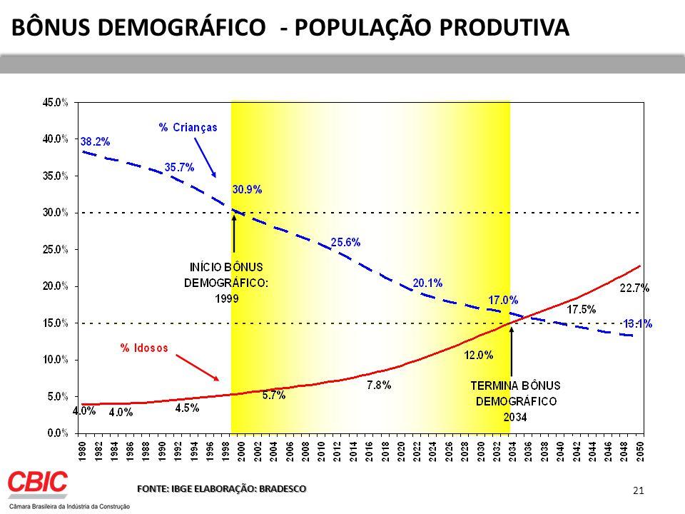BÔNUS DEMOGRÁFICO - POPULAÇÃO PRODUTIVA