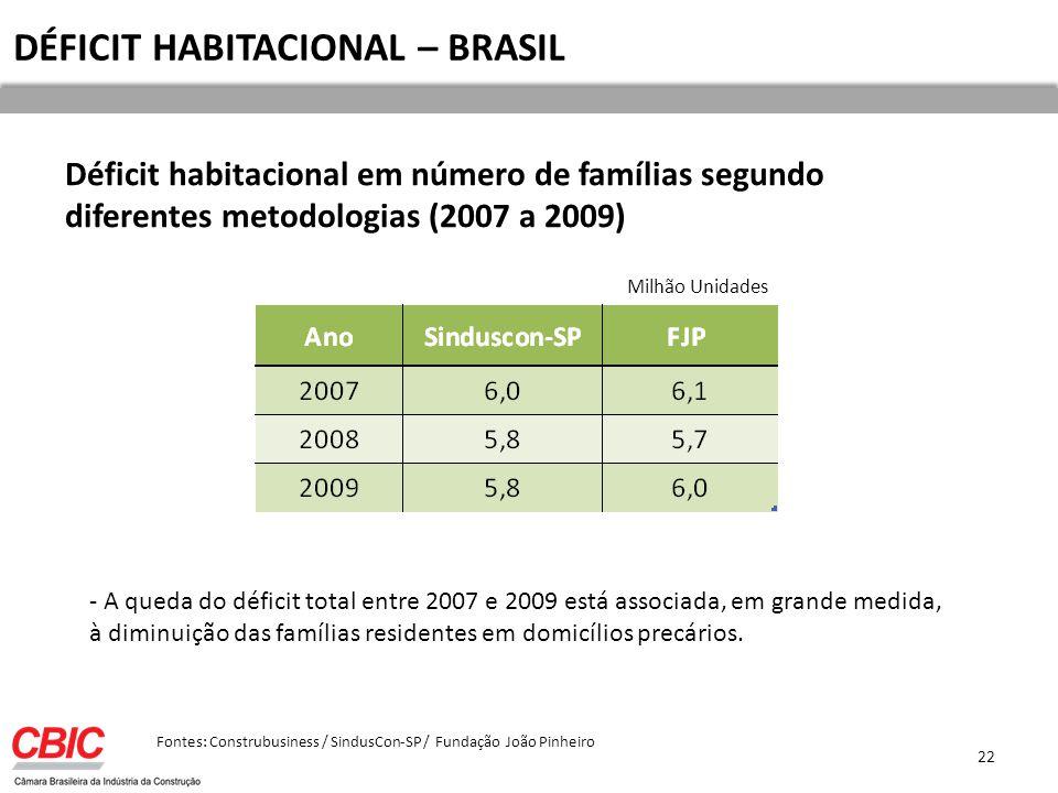 DÉFICIT HABITACIONAL – BRASIL
