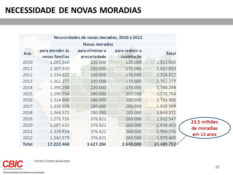 NECESSIDADE DE NOVAS MORADIAS