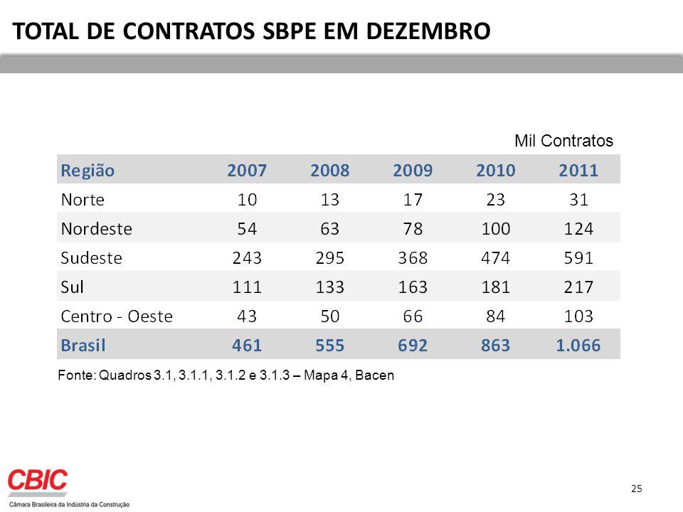 TOTAL DE CONTRATOS SBPE EM DEZEMBRO