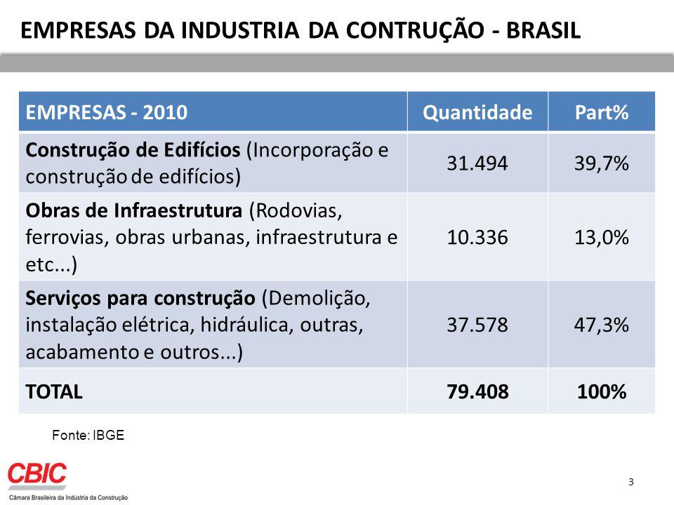 EMPRESAS DA INDUSTRIA DA CONTRUÇÃO - BRASIL