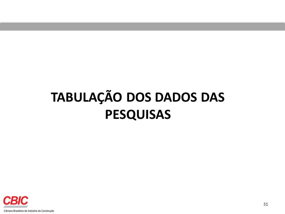 TABULAÇÃO DOS DADOS DAS PESQUISAS