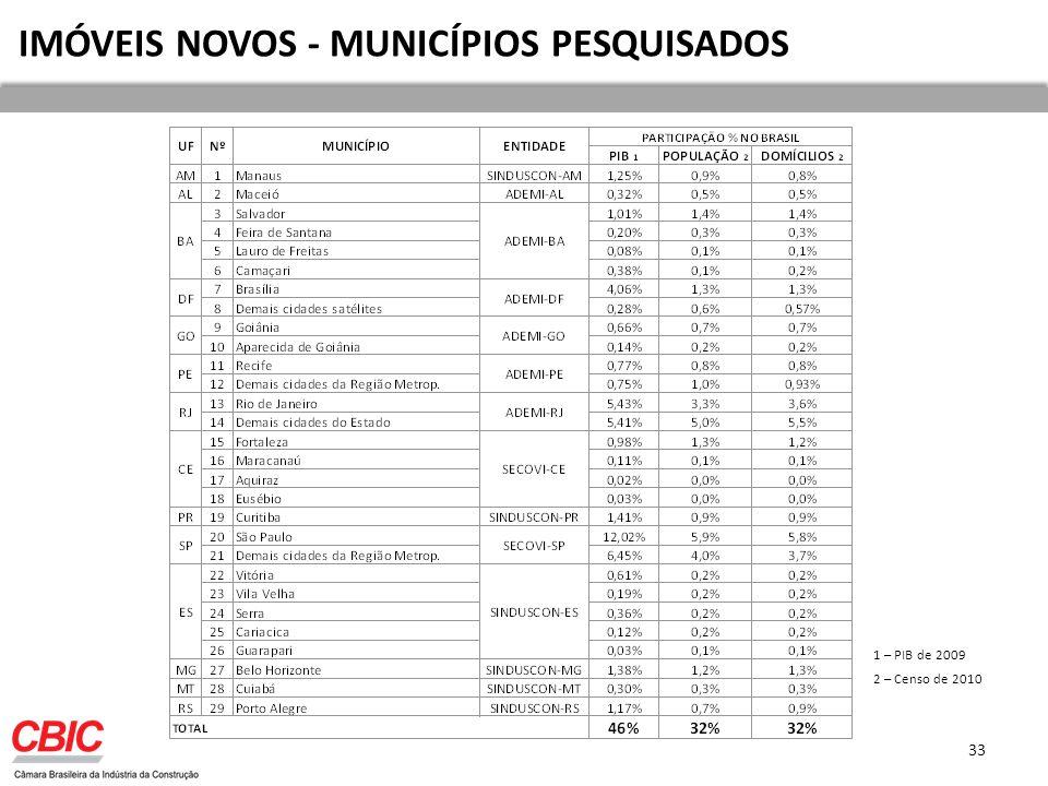 IMÓVEIS NOVOS - MUNICÍPIOS PESQUISADOS