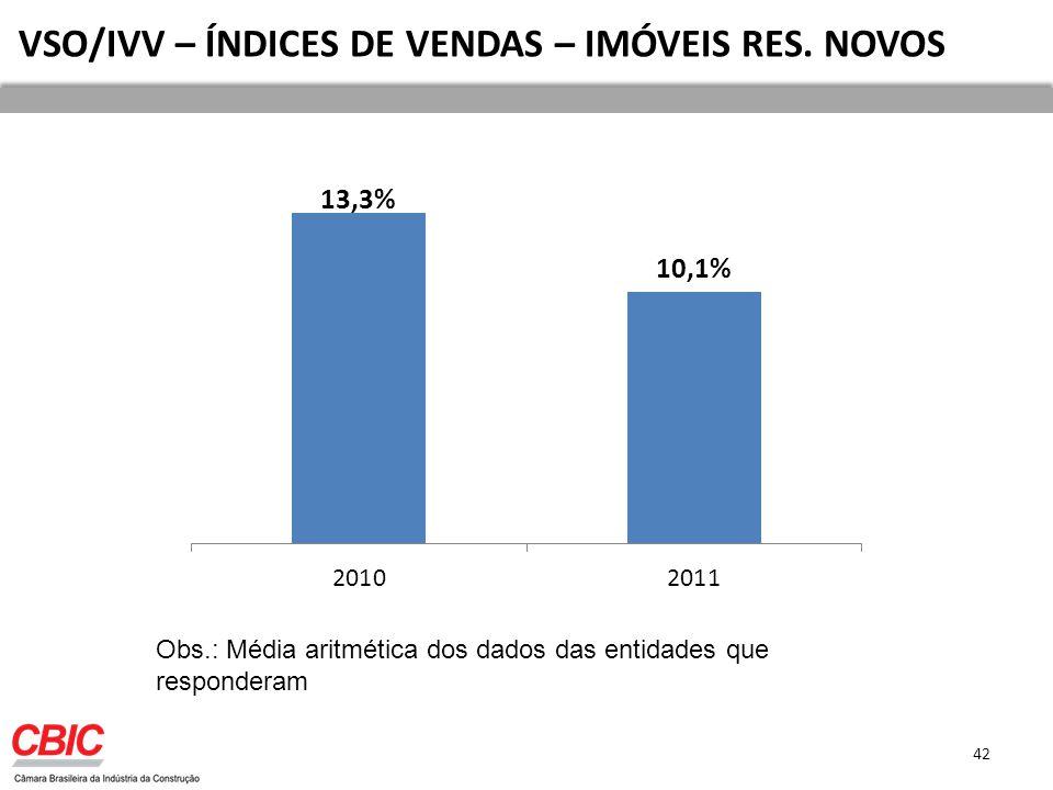 VSO/IVV – ÍNDICES DE VENDAS – IMÓVEIS RES. NOVOS