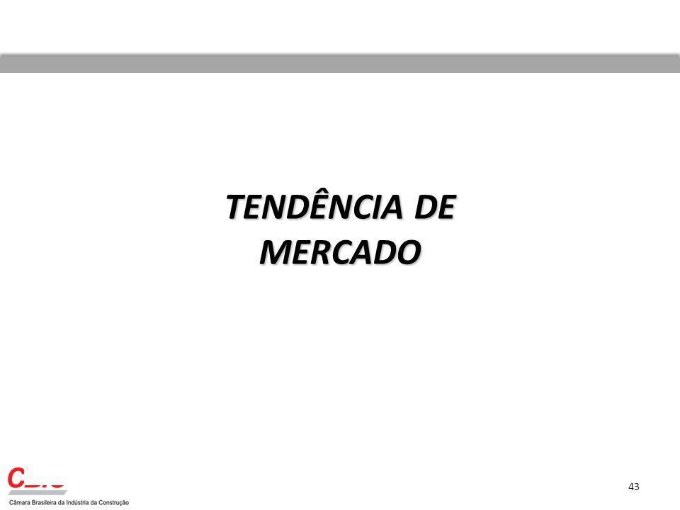 TENDÊNCIA DE MERCADO