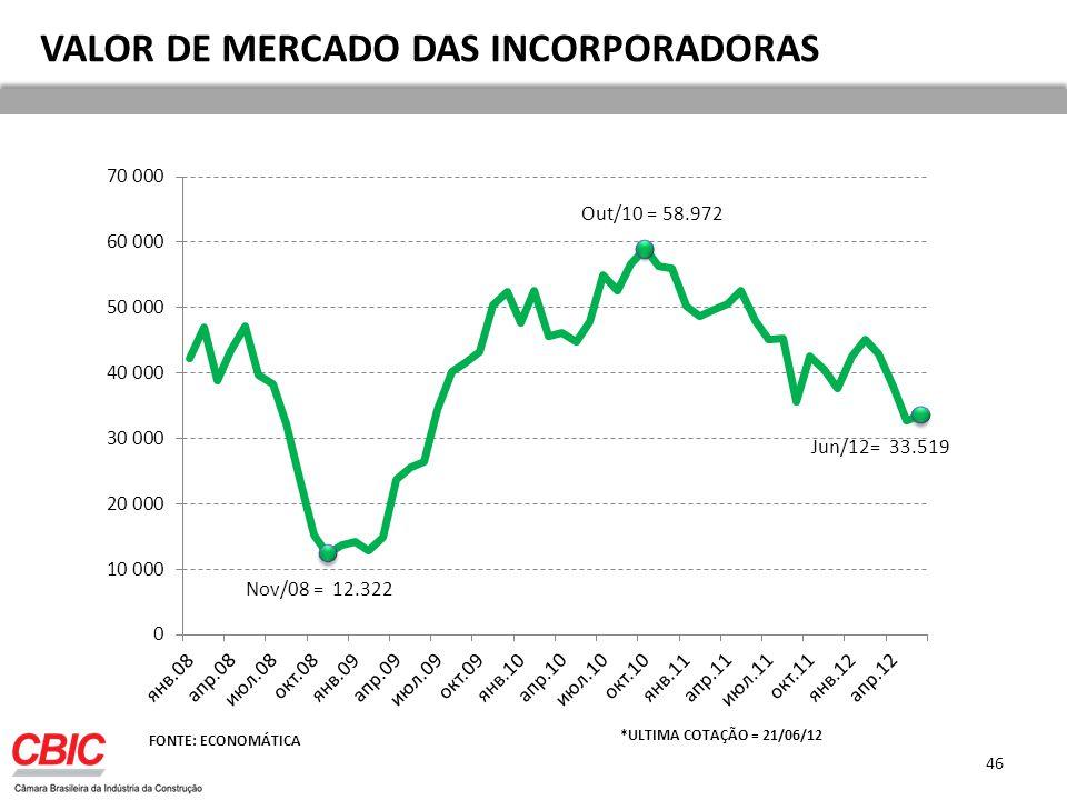 VALOR DE MERCADO DAS INCORPORADORAS