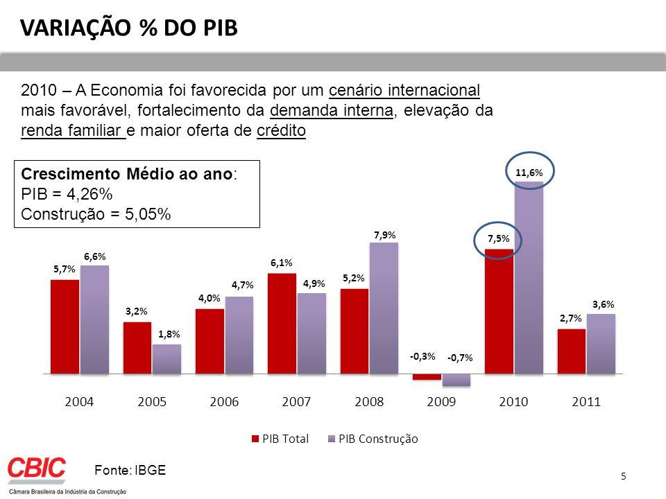 VARIAÇÃO % DO PIB
