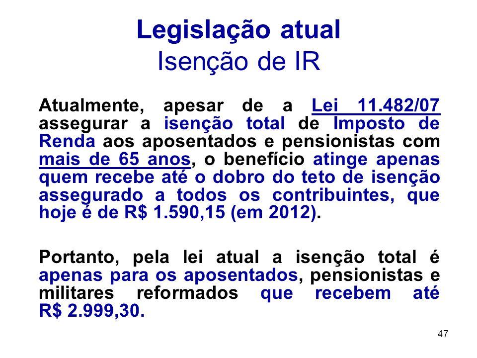 Legislação atual Isenção de IR