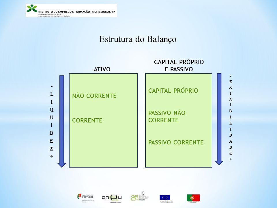 Estrutura do Balanço CAPITAL PRÓPRIO E PASSIVO ATIVO CAPITAL PRÓPRIO