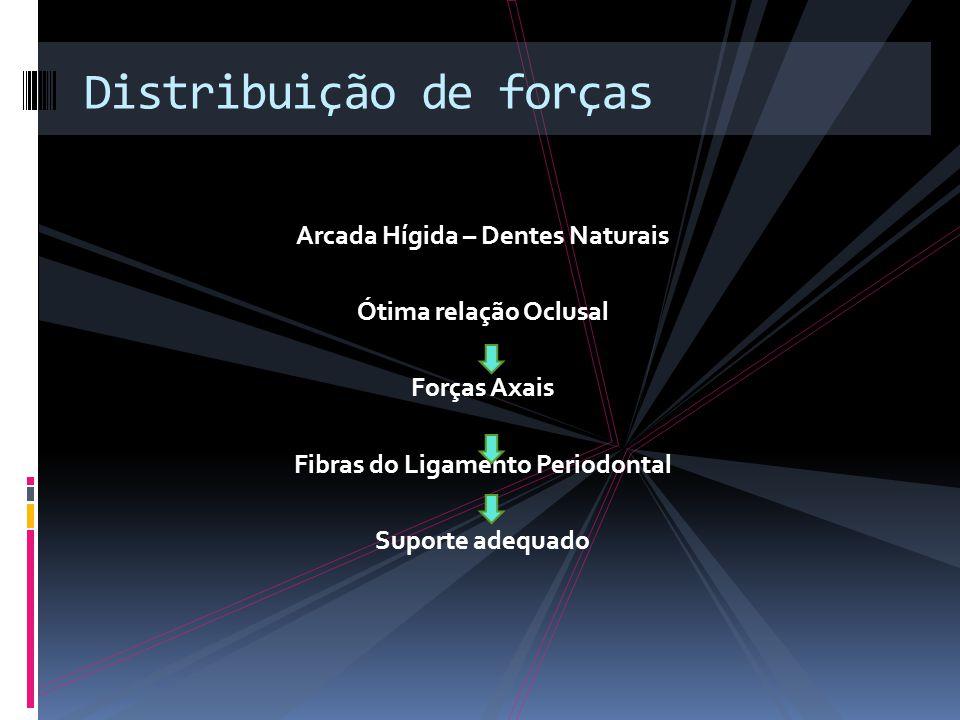 Distribuição de forças