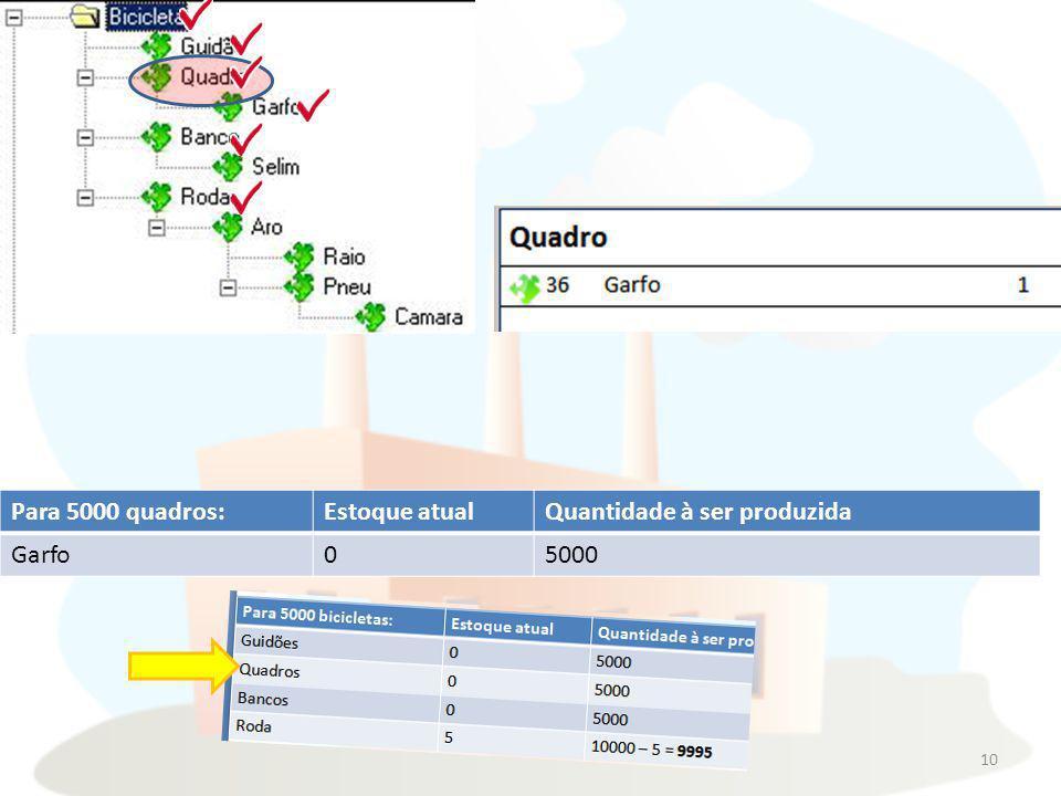 Para 5000 quadros: Estoque atual Quantidade à ser produzida Garfo 5000