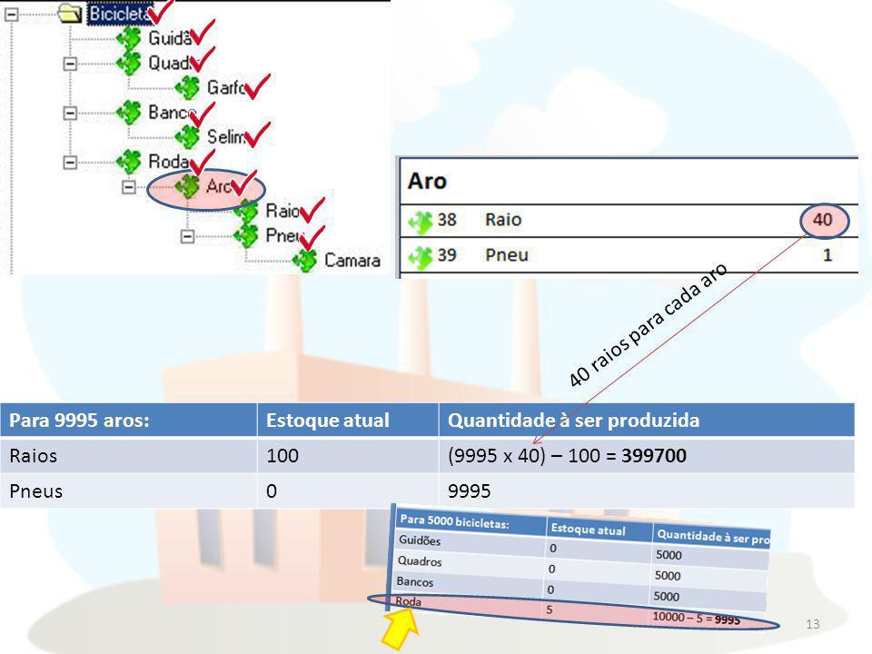 40 raios para cada aro Para 9995 aros: Estoque atual. Quantidade à ser produzida. Raios. 100. (9995 x 40) – 100 = 399700.