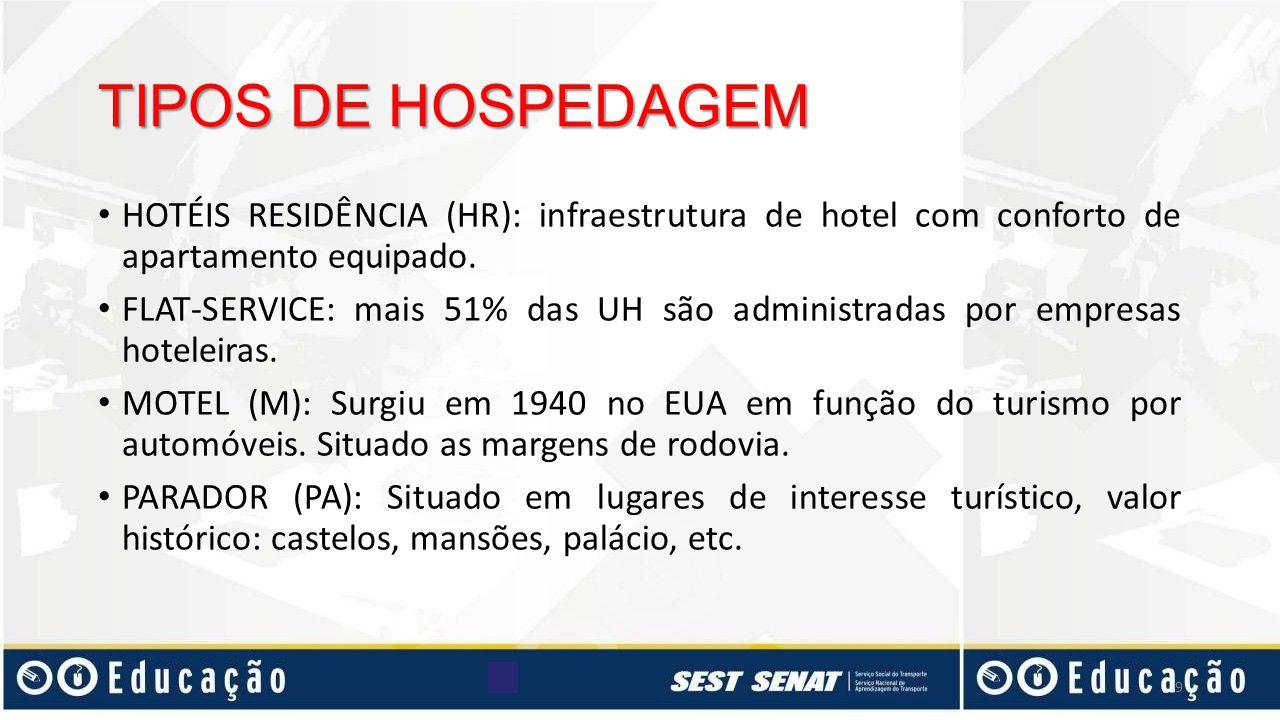 TIPOS DE HOSPEDAGEM HOTÉIS RESIDÊNCIA (HR): infraestrutura de hotel com conforto de apartamento equipado.