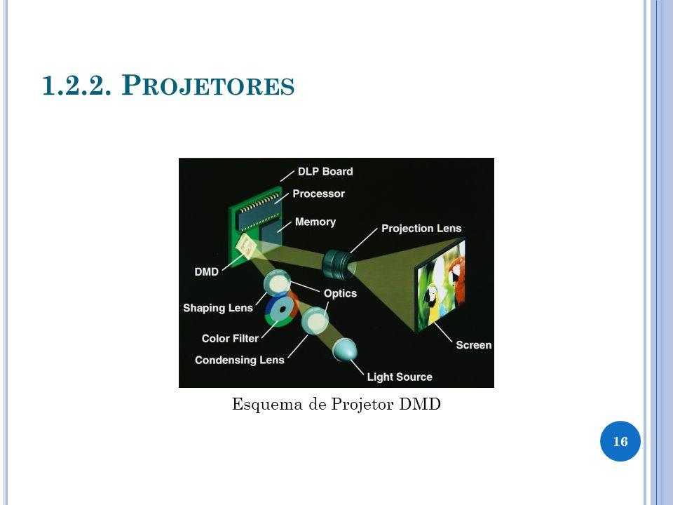Esquema de Projetor DMD