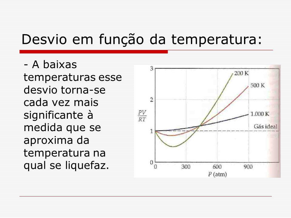 Desvio em função da temperatura: