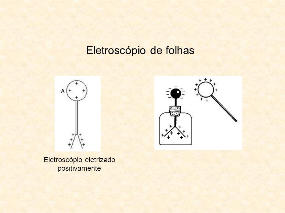 Eletroscópio eletrizado