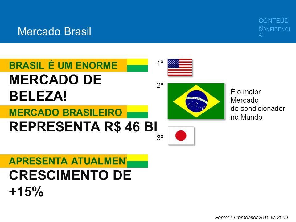 MERCADO DE BELEZA! REPRESENTA R$ 46 BI CRESCIMENTO DE +15%