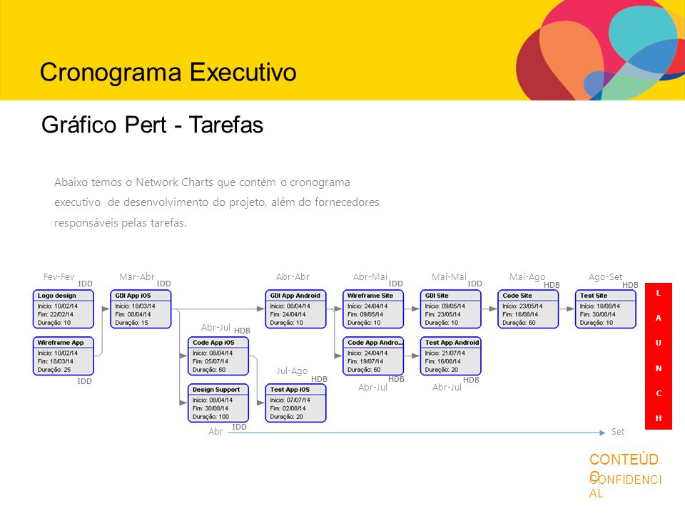 Cronograma Executivo Antes de continuar... Gráfico Pert - Tarefas