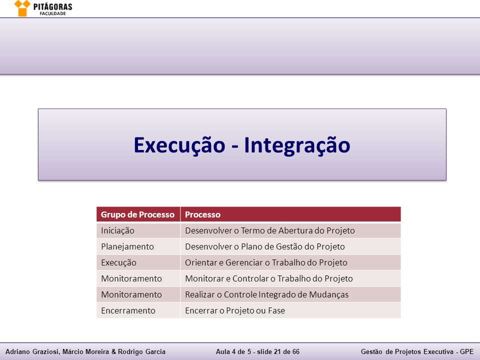 Execução - Integração Grupo de Processo Processo Iniciação