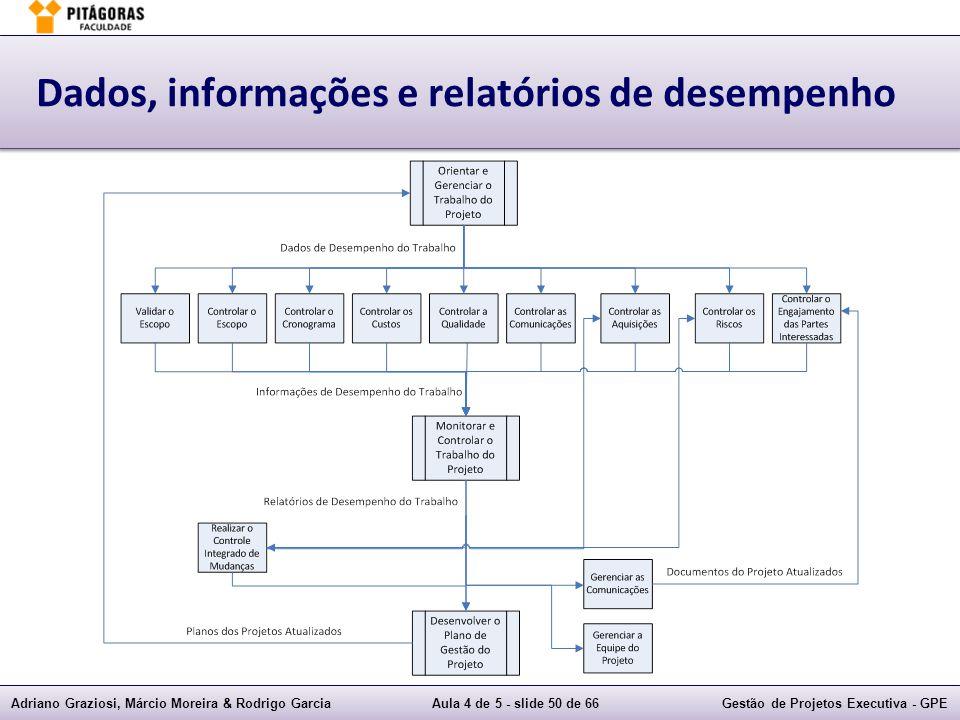 Dados, informações e relatórios de desempenho