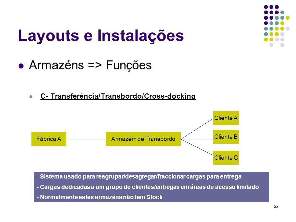 Layouts e Instalações Armazéns => Funções