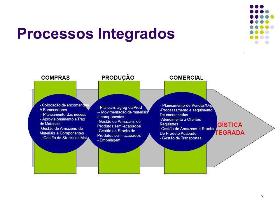 Processos Integrados LOGÍSTICA INTEGRADA COMPRAS PRODUÇÃO COMERCIAL