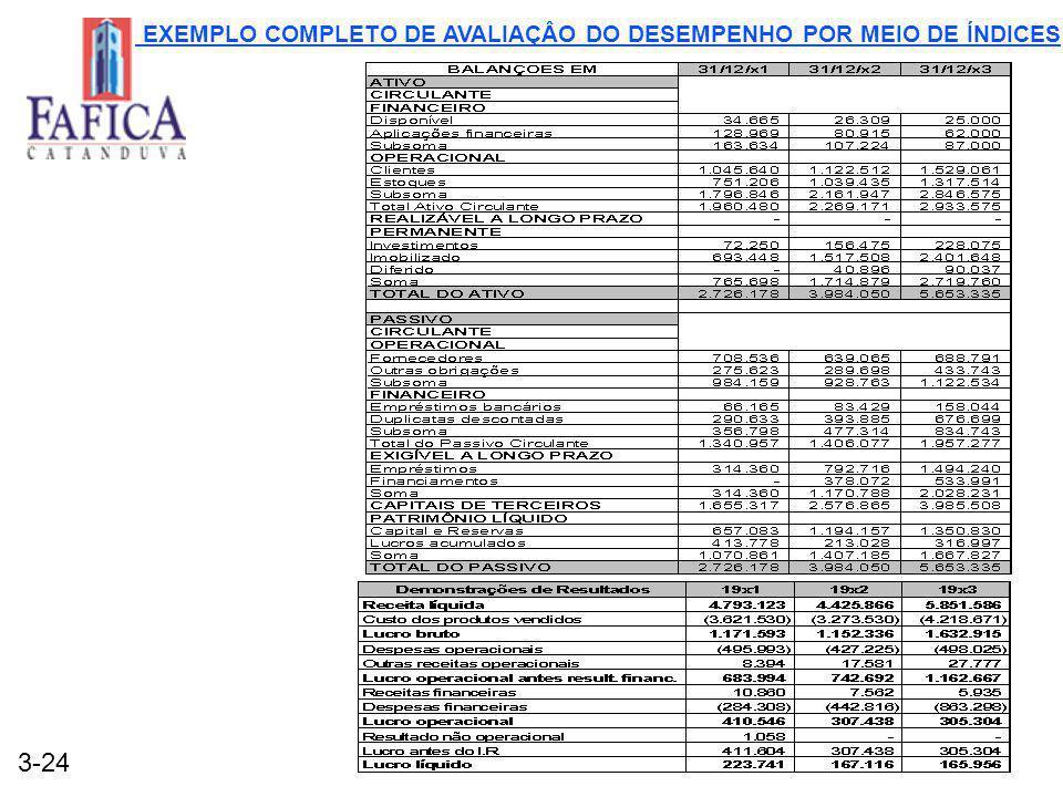 EXEMPLO COMPLETO DE AVALIAÇÂO DO DESEMPENHO POR MEIO DE ÍNDICES