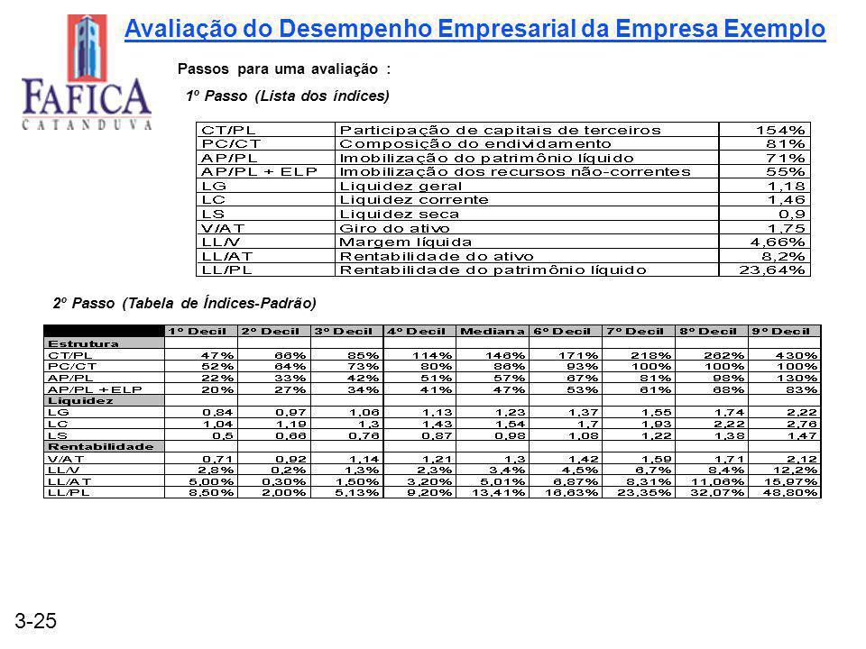 Avaliação do Desempenho Empresarial da Empresa Exemplo