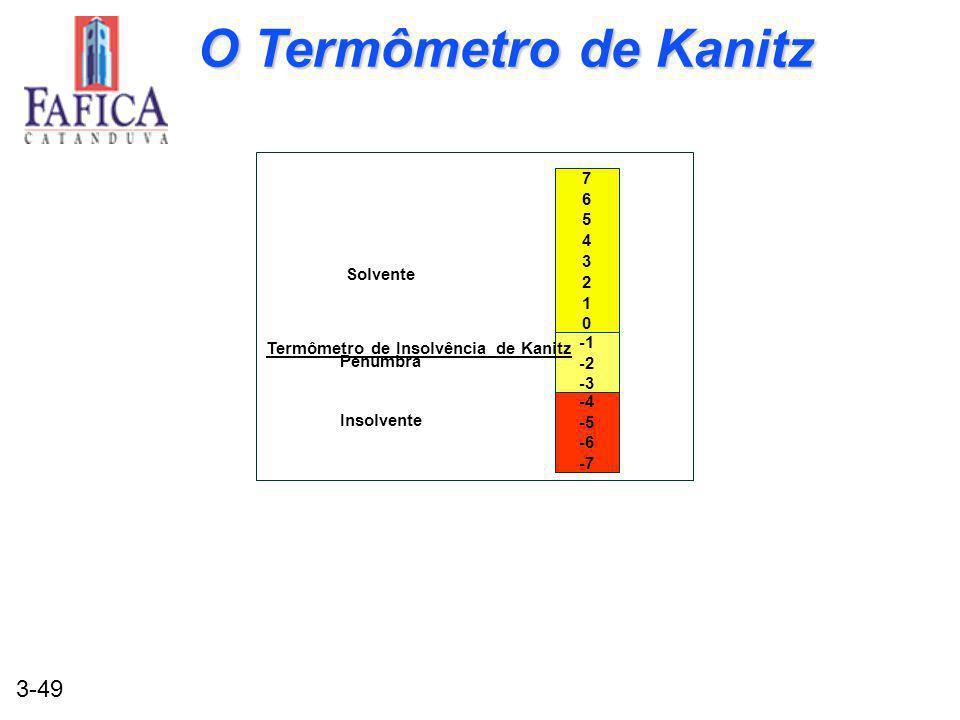 O Termômetro de Kanitz 7 6 5 4 3 2 1 Solvente