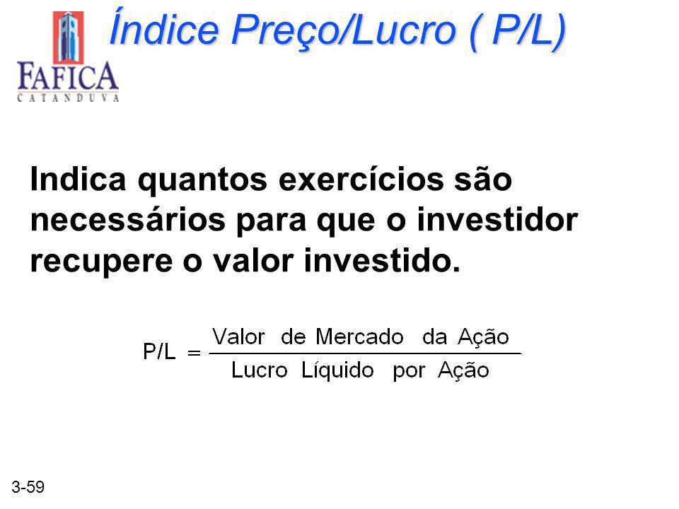 Índice Preço/Lucro ( P/L)