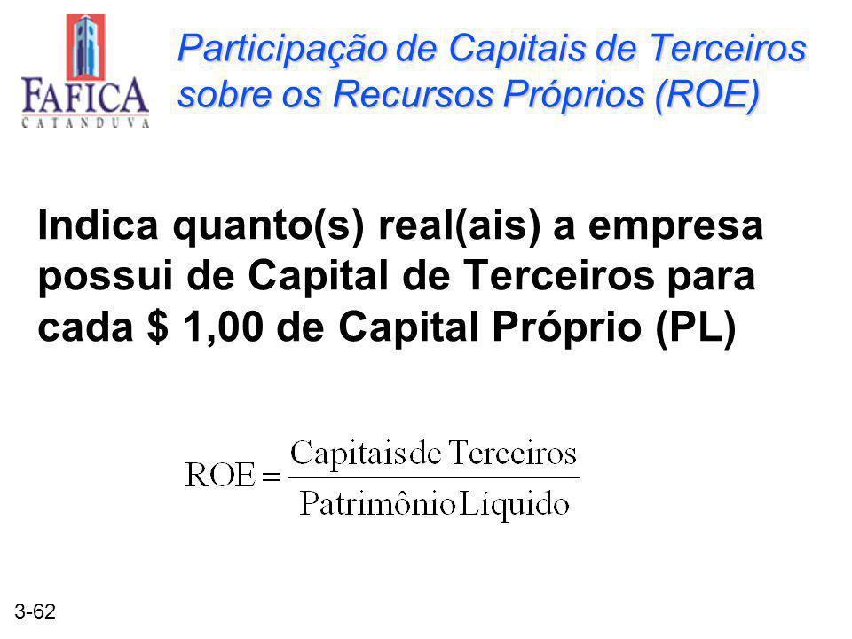 Participação de Capitais de Terceiros sobre os Recursos Próprios (ROE)