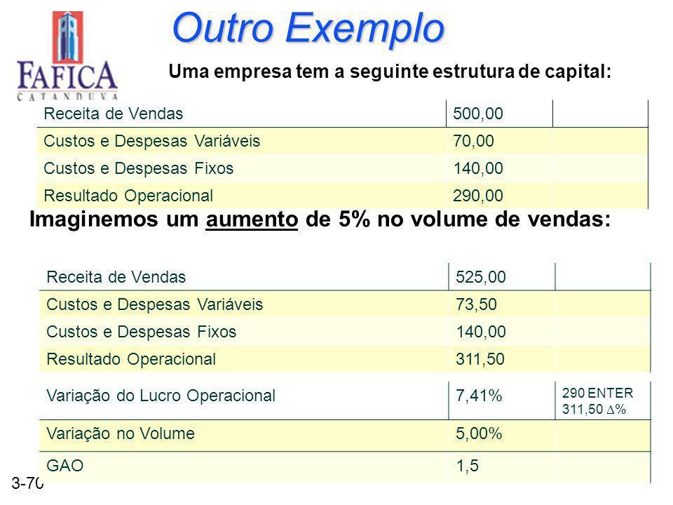 Outro Exemplo Imaginemos um aumento de 5% no volume de vendas: