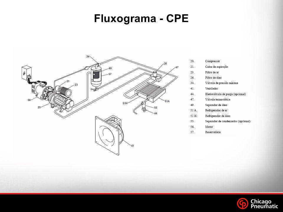 Fluxograma - CPE