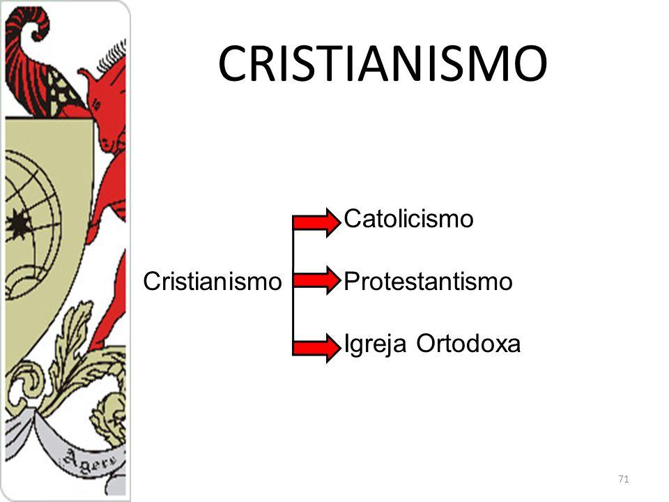 CRISTIANISMO Catolicismo Cristianismo Protestantismo Igreja Ortodoxa