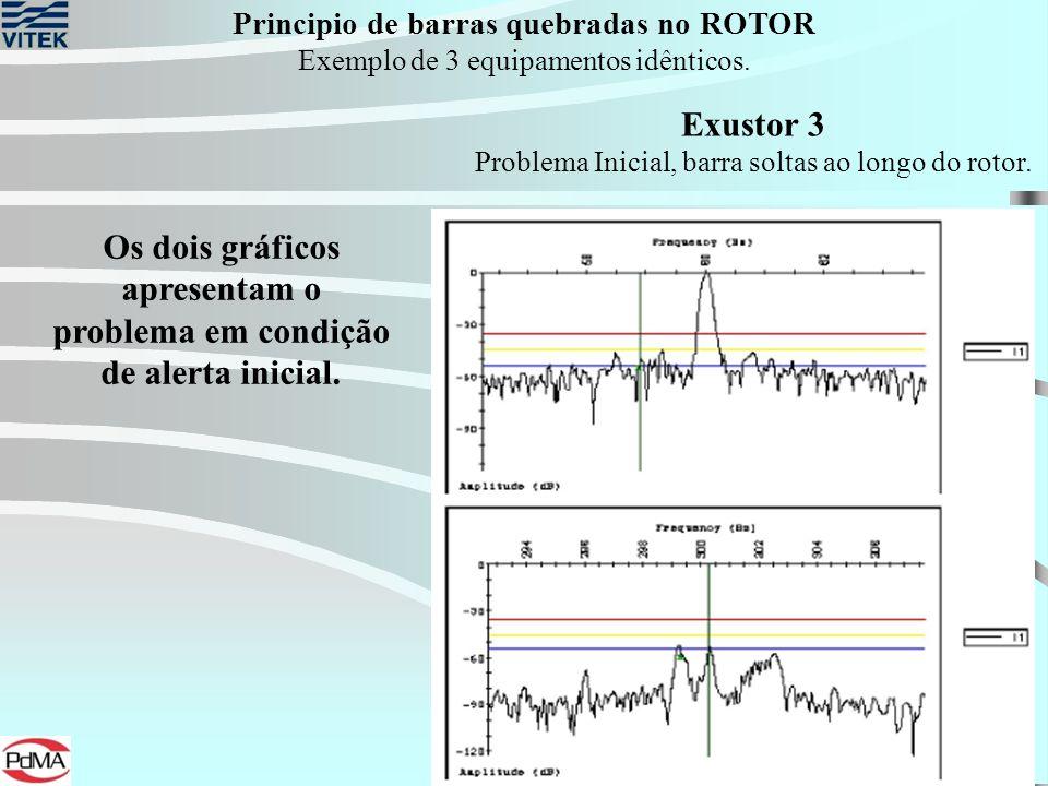 Os dois gráficos apresentam o problema em condição de alerta inicial.