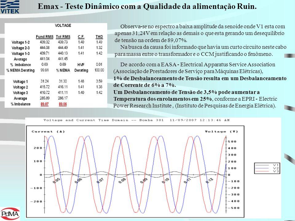Emax - Teste Dinâmico com a Qualidade da alimentação Ruin.