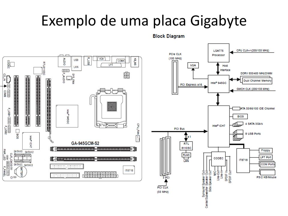 Exemplo de uma placa Gigabyte