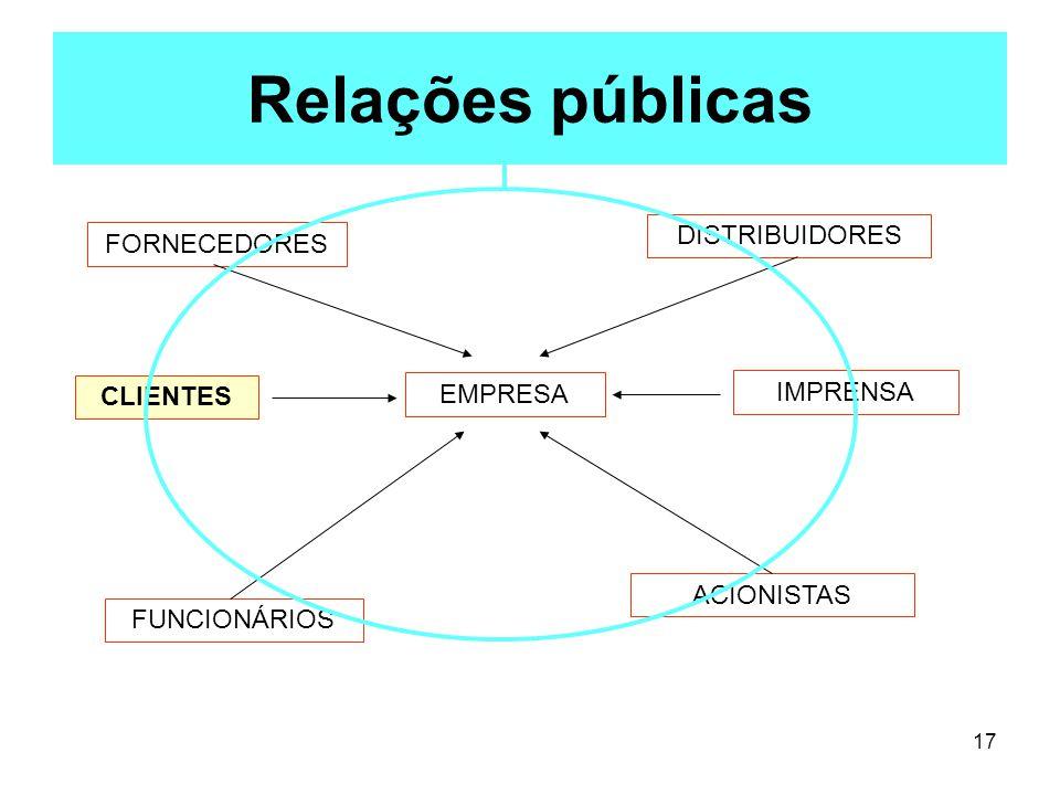 Relações públicas DISTRIBUIDORES FORNECEDORES CLIENTES EMPRESA