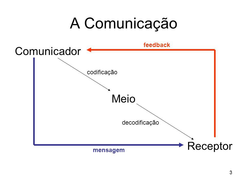 A Comunicação Comunicador Meio Receptor feedback codificação